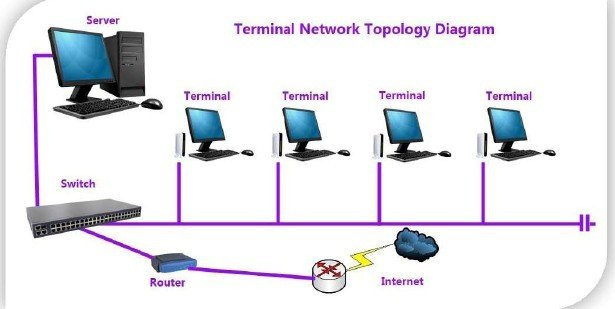 terminal  55